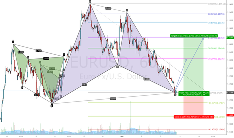EURUSD: EURUSD bat long