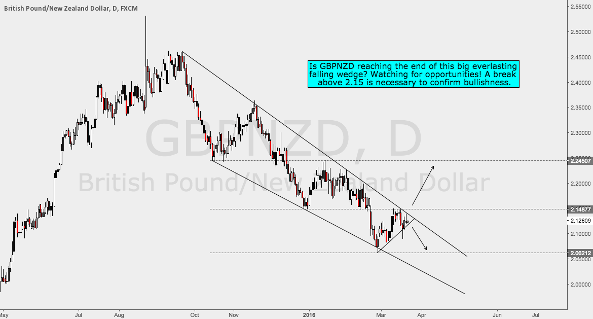 GBPNZD Falling Wedge