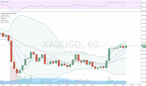 XAUUSD: Gold volatile before tomorrow's FOMC minutes