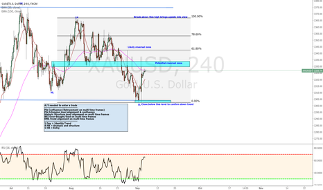 XAUUSD: Helpful Gold Analysis and trade set up with entry strategy!