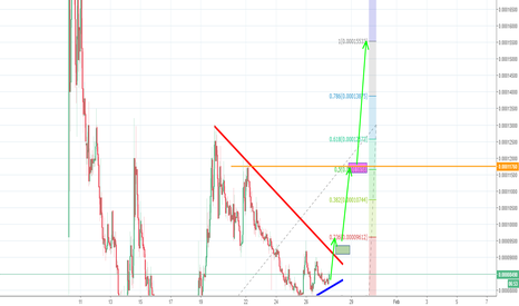 VIBEBTC: Vibe is about to break-out with FA support . Target 1: 30%