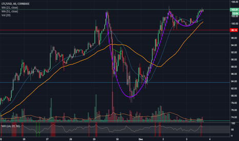 LTCUSD: Cup and Handle on Hourly LTCUSD