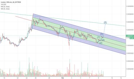 XLMBTC: XLM BTC possible breakout projection