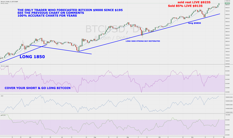 BTCUSD: Stock Market Legend Sells BitCoin $9230 Laughing About Buffett