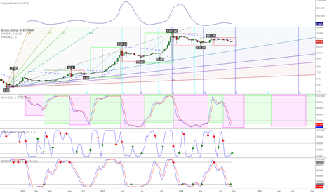 BTCUSD: Predicting the next Bitcoin bubble with Stoch RSI and DMI Stoch