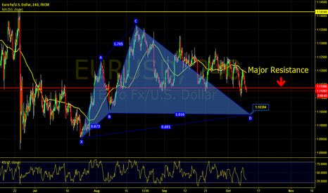 EURUSD: EUR/USD Cypher with caution