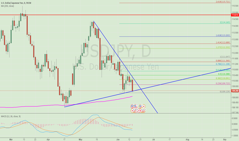 USDJPY: Try to buy USDJPY at the trend line hit postion now