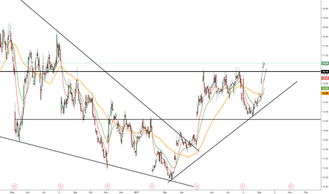 FEYE: FEYE - Consolidating after break out