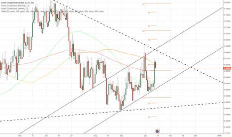 EURSEK: EUR/SEK 1D Chart: Channel in Triangle