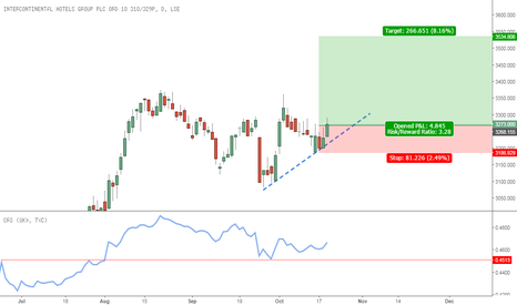 IHG: New trade signaled - Buy IHG LN @ Open