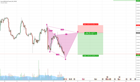 EURGBP: POTTENTIAL CYPHER PATTERN FORMATION