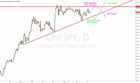 CHFJPY: Triangle breakout