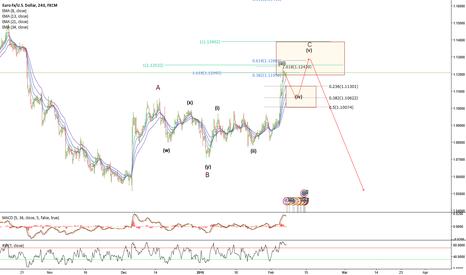 EURUSD: EURUSD -4hr- Elliott Wave count - Shorting opportunities