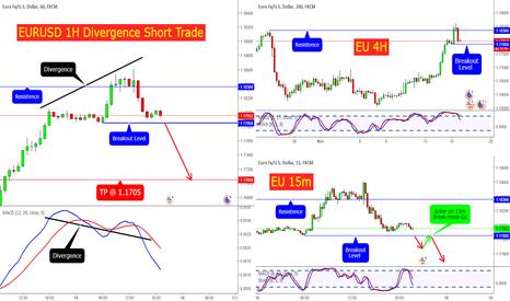EURUSD: EURUSD 1H Divergence Short Trade
