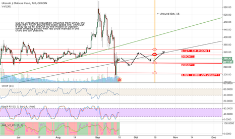 LTCCNY: LTC recovering and hovering
