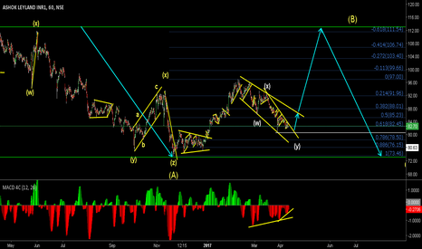 ASHOKLEY: Probable start of a C wave withing the B wave