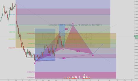NZDUSD: Updated NZD/USD analysis