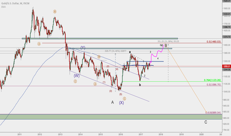 XAUUSD: Long Term Gold - Road to $1500