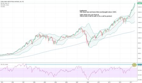 DJI: Dow
