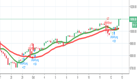 NIFTY: Nifty 50 1 hour chart gives long signal