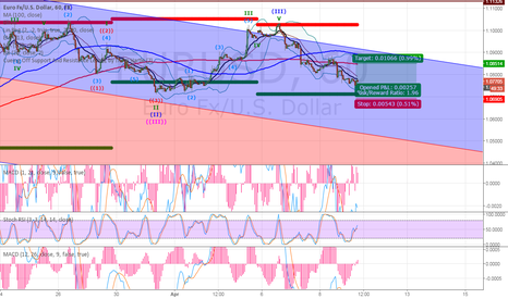 EURUSD: 09.04. view for first half of the day.