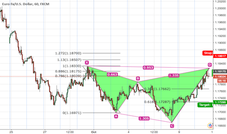 EURUSD: EURUSD Bearish Shark Pattern