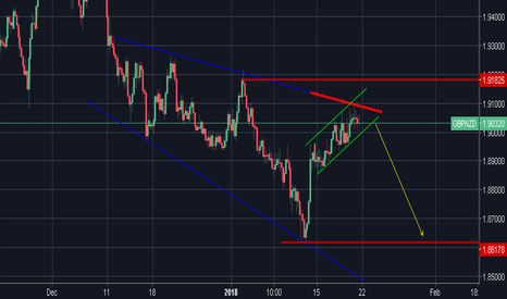 GBPNZD: GBPNZD Bearish Momentum Testing the Resistance Line