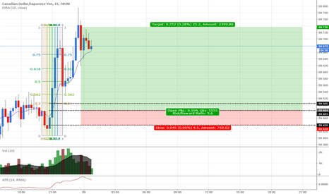 CADJPY: CADJPY: Buying CAD at cheapest price