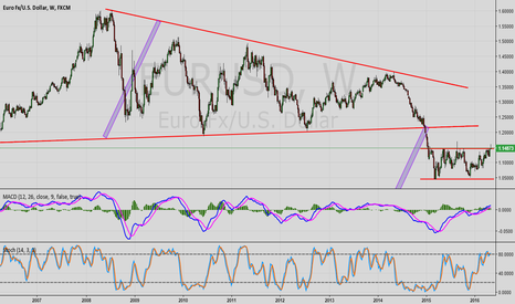 EURUSD: If the chart pattern are correct