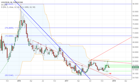 USDRUB: The Trend is Downward