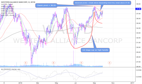 WAL: WAL nearing breakout from 1st stage cup w/ high handle