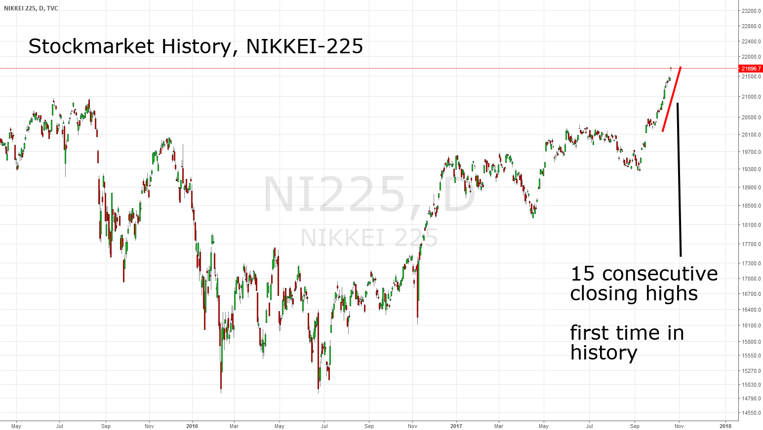 NIKKEI-225: 15 consecutive closing highs
