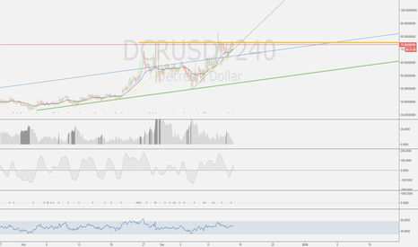 DCRUSD: DCR is in an uptrend!