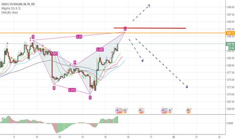 XAUUSD: everything in the chart