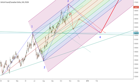 GBPCAD: GBPCAD trading plan