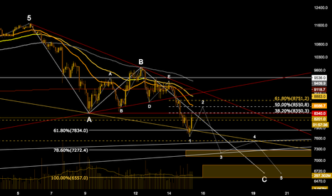 XBTUSD: BTC Retracement before Wave 3