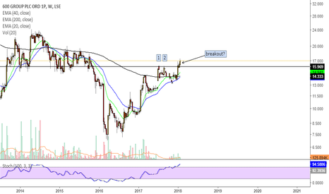 SIXH: 600 Group shows signs of a breakout