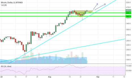 BTCUSD: BTC Daily Cup & Handle Incoming?