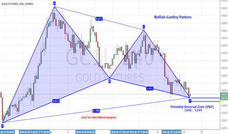 GC1!: Bullish Gartley Pattern
