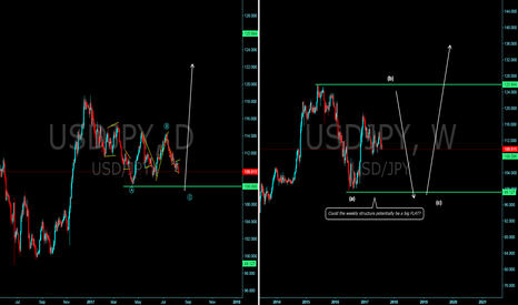 USDJPY: USDJPY looking at the big picture!