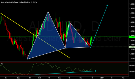 AUDNZD: AUDNZD LOOKING FOR BUY
