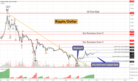 XRPUSD: Ripple #XRPUSD - breakout and up trend continuation?