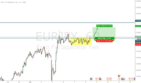 EURJPY: EUR/JPY - Rompimento de Acumulação