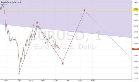 EURUSD: Short Term Swing Trading Rubric Sunday 1/25
