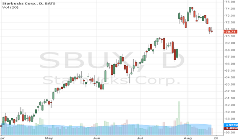SBUX: Starbucks