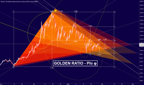 XBTUSD: BTC - Trend Art and Golden Ratio's