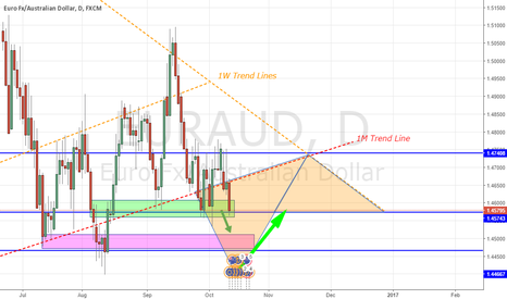 EURAUD: EURAUD - 1D Analysis (M1 - W1 Trend Lines) & Triangle Zones