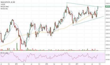BAJAJ_AUTO: #BAJAJ-AUTO - Symmetrical Triangle Breakout on Weekly Chart