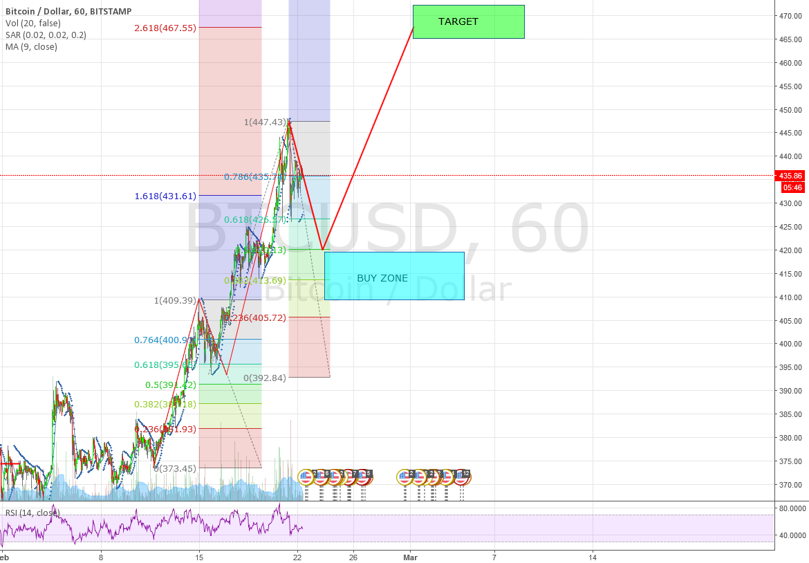 BTC/USD 3rd WAVE - LONG TO 470
