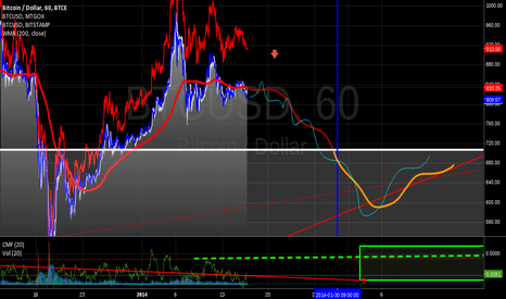BTCUSD: B-T-C Your Money Flow's like a roller coaster baybe :D